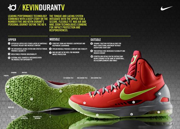 Nike-Zoom-KD-V-(5)-Release-Date+Info-1