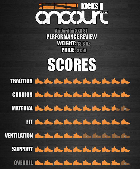 air jordan 28 se performance review