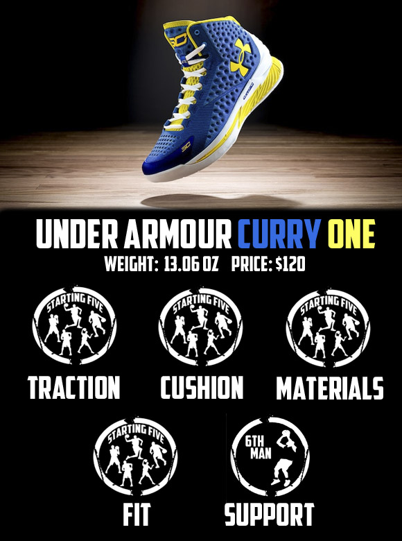 the latest d1512 55acd ... nike kyrie 1 price in philippines shoessale Under Armour Curry One  Performance Review - WearTesters ...