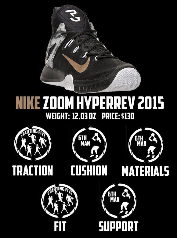 HyperRev 2015 Performance Review 7