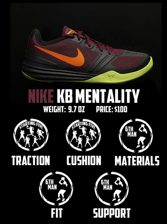 279f8fb8f963 ... kobe venomenon 3 weight  Nike KB Mentality Performance Review 7 ...