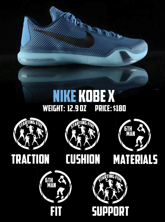 reputable site fb073 d5fd2 Nike Kobe X (10) Performance Review 7 ...
