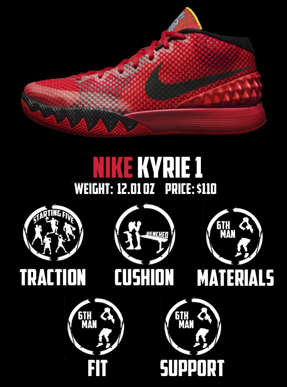 new product 96554 cc5dd Nike Kyrie 1 Performance Review - WearTesters