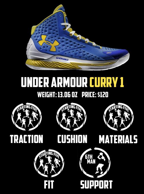 Curry 1 Score Card