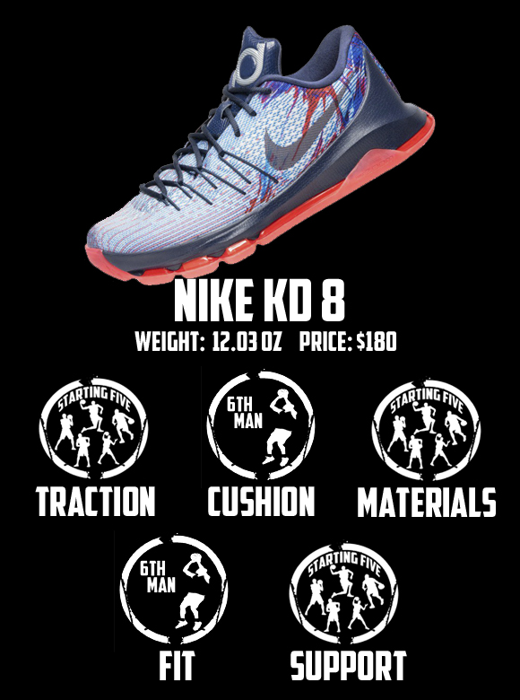 brand new cf6b2 06712 Nike KD 8 Performance Review - WearTesters