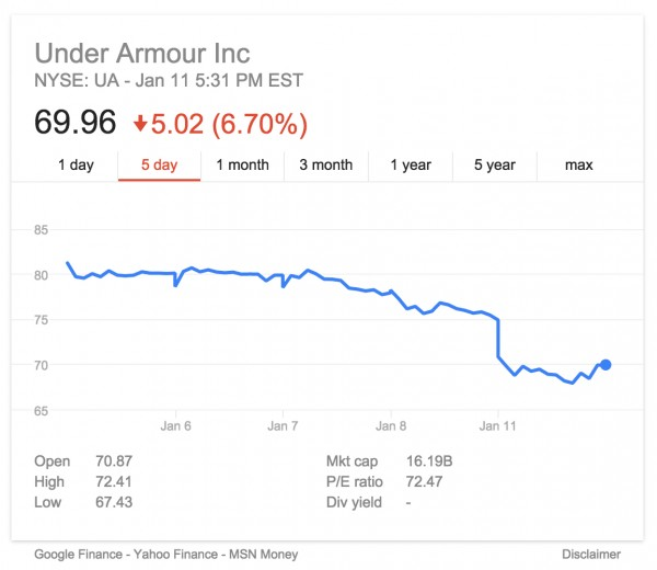 why under armour inc stock dropped today weartesters. Black Bedroom Furniture Sets. Home Design Ideas