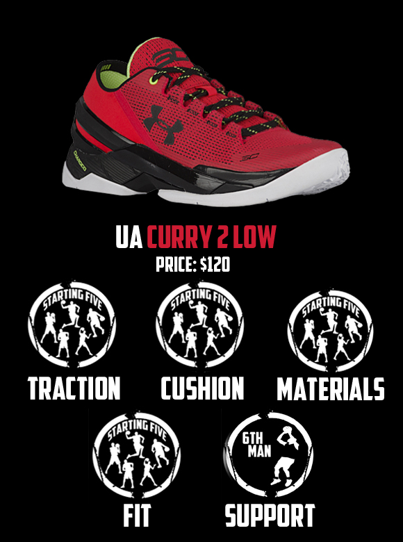 Curry 2 low Score