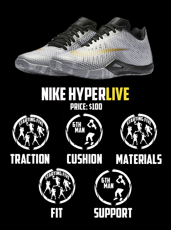 Nike Hyperlive Weartesters