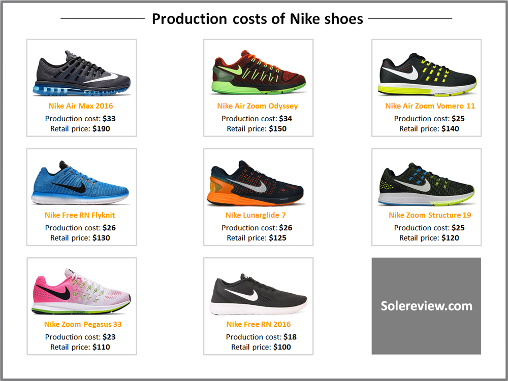 cost to make a running shoe 1