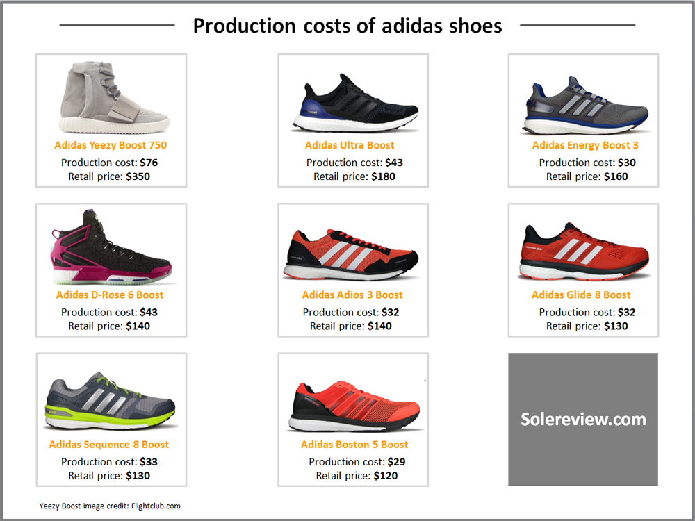 purchase cheap ee3ef 1b9ca What Does it Cost to Make a Running Shoe? - WearTesters