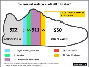 What Does it Cost to Make a Running Shoe?