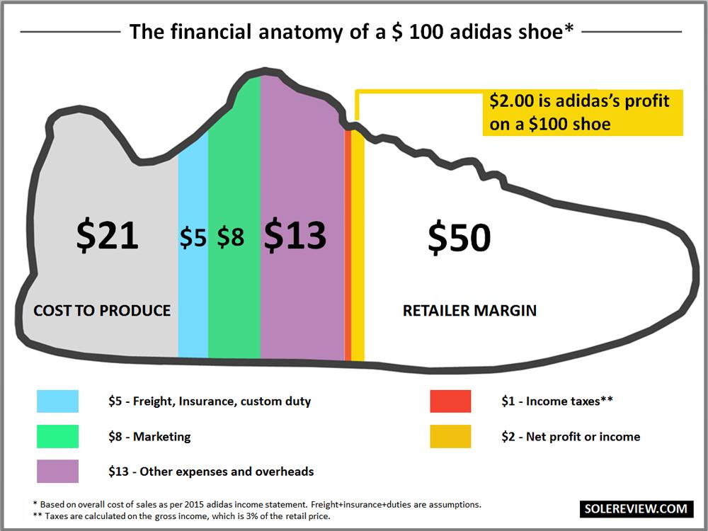 Good Profit For Shoe Sales