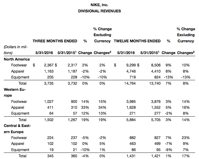 a research report on nike inc Product research, design and development nike, inc 2014 annual report and notice of annual meeting 47 form 10-k part i sales and marketing.