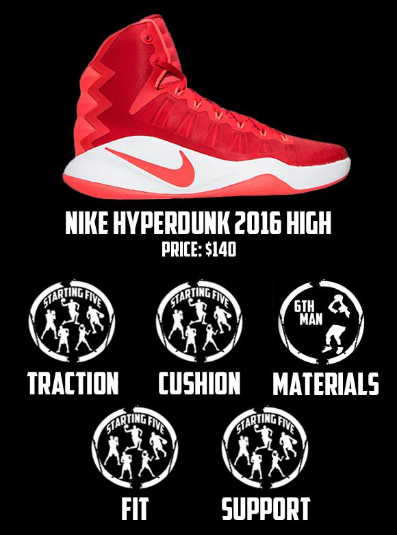 Hyperdunk High - Scorecard