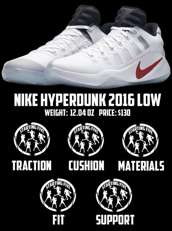 Nike Hyperdunk 2016 Low Performance Review Score