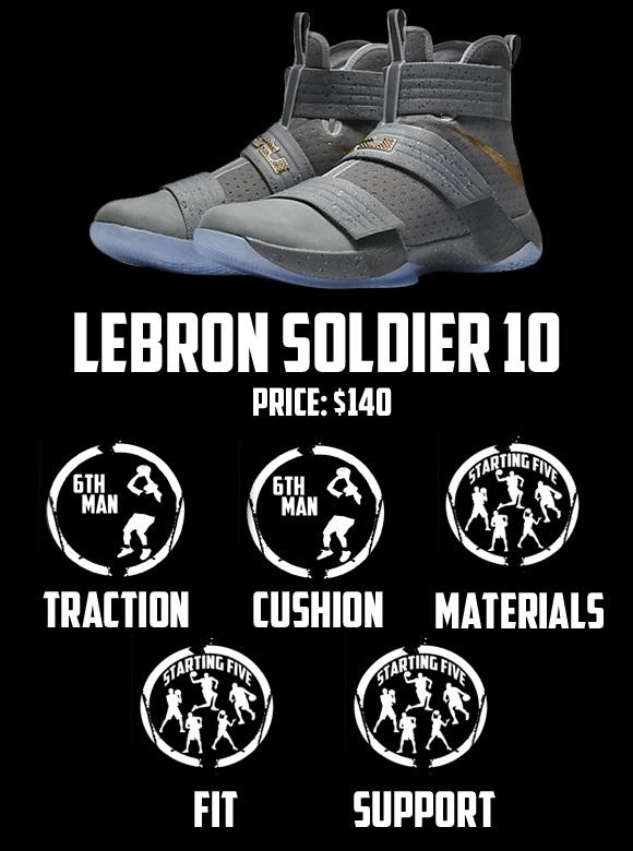 soldier x scorecard duke4005