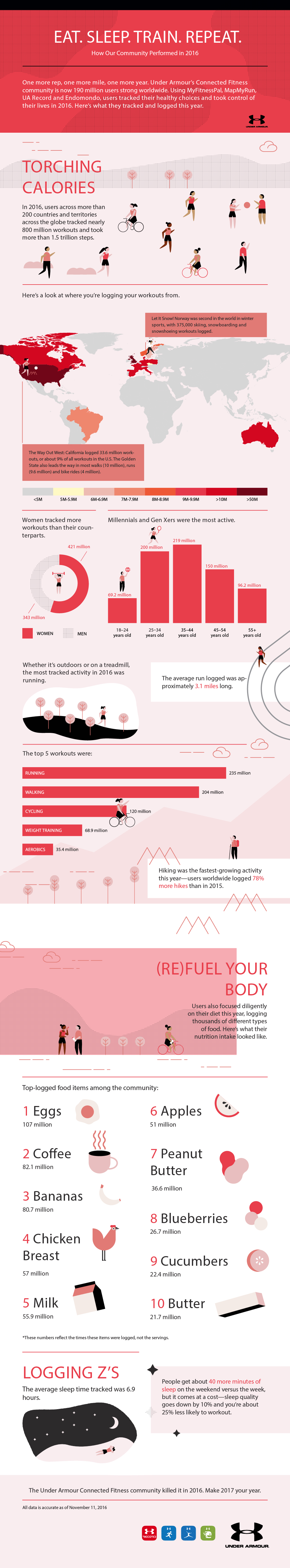 Key Findings Under Armour Connected Fitness Community 1