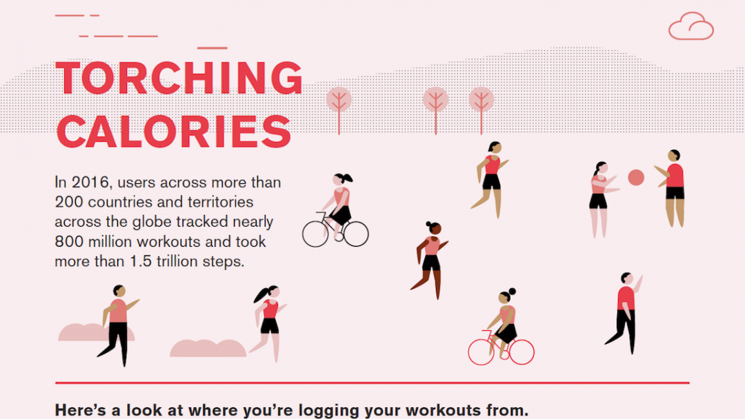Key Findings Under Armour Connected Fitness Community 4