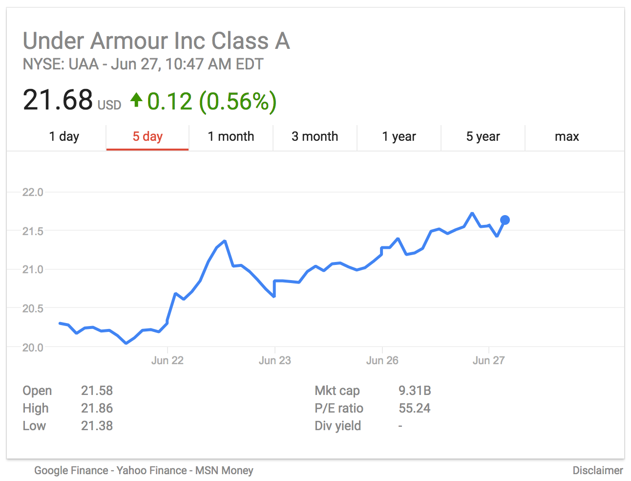 under armour stock Under armour needs to improve performance and it has to be  but in the case of  under armour, the stock price is saying that issues exist.