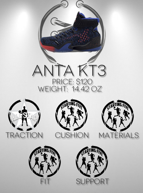 Anta KT3 Performance Review WearTesters – Performance Review